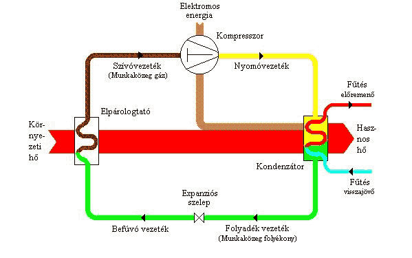 Hőszivattyús fűtés működése